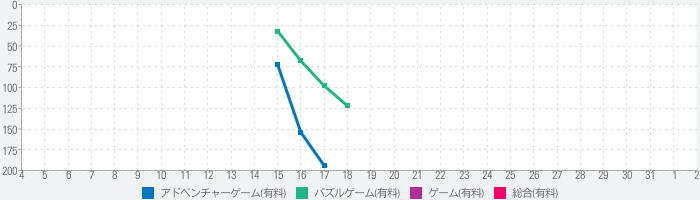 The Hunt for the Lost Treasureのランキング推移