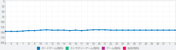 Age of Conquest: Asiaのランキング推移