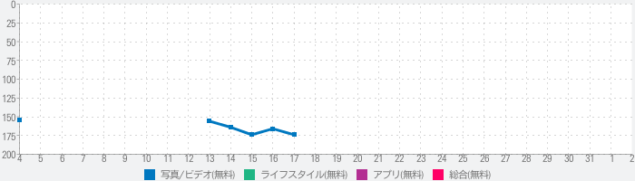 Dispo - Live in the Momentのランキング推移