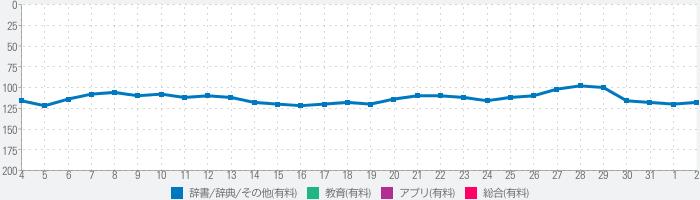 漢字J Pro | 6321漢字 手書き 筆順 読みのランキング推移