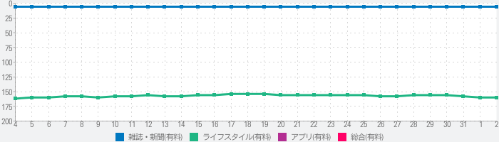 EDITION29 STRUCTURESのランキング推移