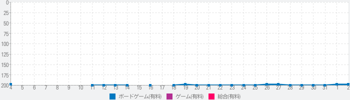 Parchis by Quilesのランキング推移
