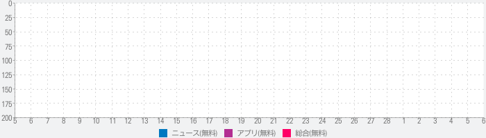 A! New Me -今期の深夜アニメをワンタップでネットサーフィン-のランキング推移