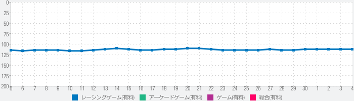 MadOut Open Cityのランキング推移