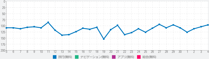 ドラぷら-ETC料金検索と渋滞予報士の渋滞予測!のランキング推移