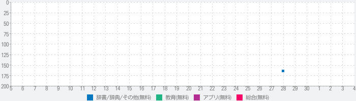 WordReference Dictionaryのランキング推移