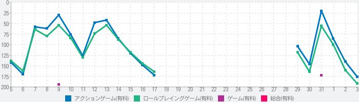 ファイナルソード MobileEditionのランキング推移