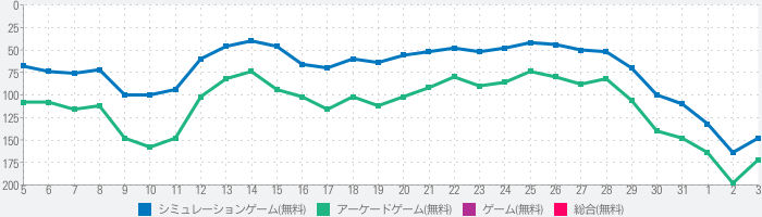The Cookのランキング推移