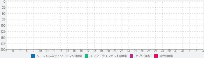 4コマ漫画の達人 -絵が苦手でも超簡単4コマ作成!!!-のランキング推移