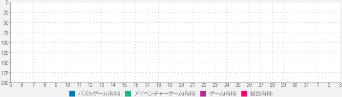 A Normal Lost Phoneのランキング推移