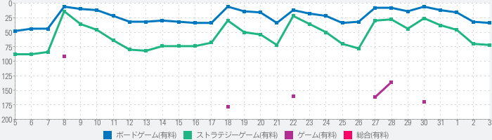Pandemic: The Board Gameのランキング推移
