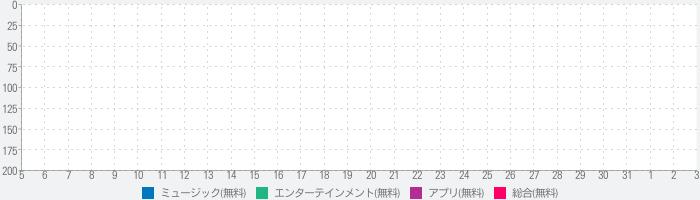 RecMusic - 音楽聴き放題/MV見放題アプリのランキング推移