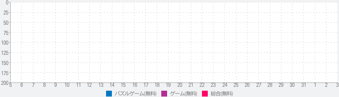 Color Saw 3Dのランキング推移
