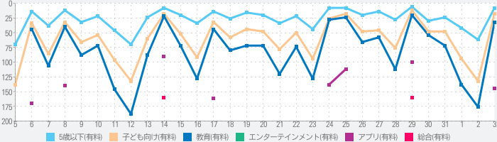 Jolly Phonics Letter Soundsのランキング推移