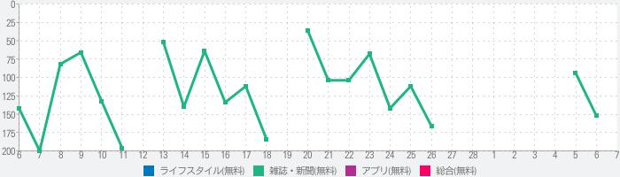 美しいキモノ Utsukushii KIMONOのランキング推移