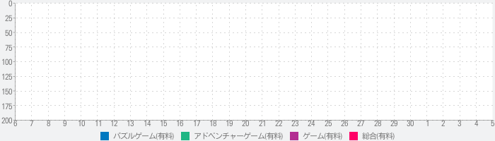 Whispers of a Machineのランキング推移