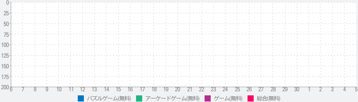 Color Ropeのランキング推移