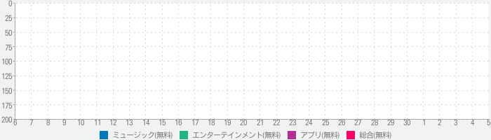 Best Dance Albums - Top 100 Latest & Greatest New Record Music Charts & Hit Song Lists, Encyclopedia & Reviewsのランキング推移