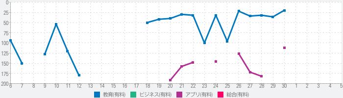 mikan 日本史のランキング推移