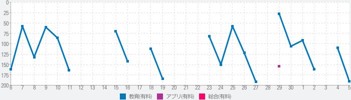 日商PC検定試験 3級 知識科目 文書作成 【富士通FOM】のランキング推移