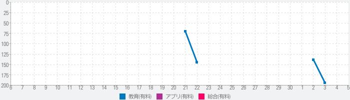 日商PC検定試験 2級 知識科目 文書作成 【富士通FOM】のランキング推移