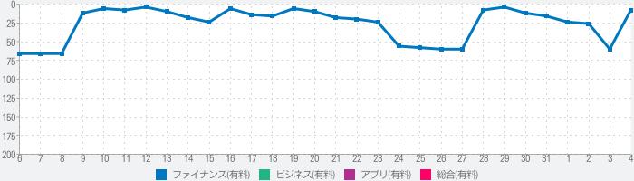 不動産電卓 @返済くんCalc.PROのランキング推移