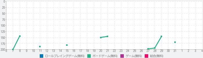 プラチナ・トレイン 日本縦断てつどうの旅のランキング推移