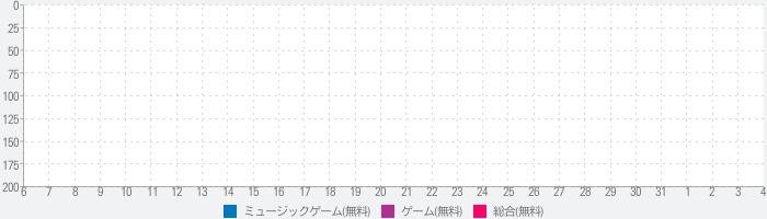 あんさんぶるスターズ!!Music OYS! Editionのランキング推移