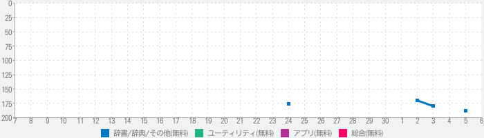 Parallel Space: Multi Accountsのランキング推移