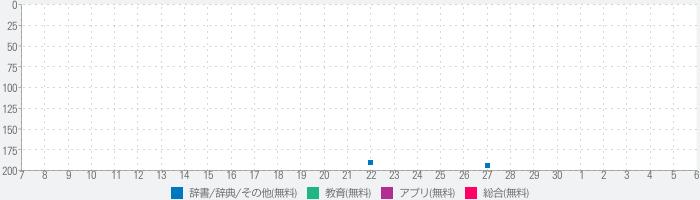 红宝书·新日本语能力考试N1文字词汇(详解+练习)のランキング推移
