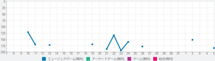 Beat Jumper - EDM up!のランキング推移