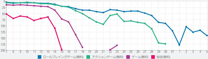 幻想神域2 -AURA KINGDOM-のランキング推移