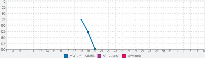 Panasonic Prime Smash!のランキング推移
