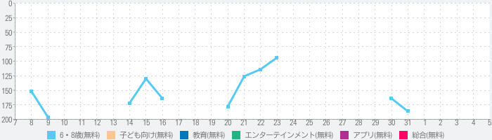animatope(アニマトペ)のランキング推移