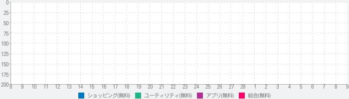 まとめ for SKE48のランキング推移