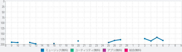 Boom: Bass Booster & Equalizerのランキング推移
