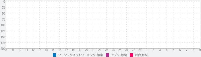 ポケモンゲームドット Part 1 日本語版 ステッカーパックのランキング推移