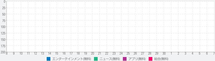 攻略まとめニュース速報 for パワプロ(実況パワフルプロ野球)のランキング推移