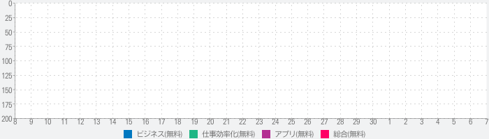 TimeClock Connect: Track Hoursのランキング推移
