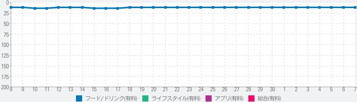 東京五つ星の鰻と天麩羅 for iPadのランキング推移