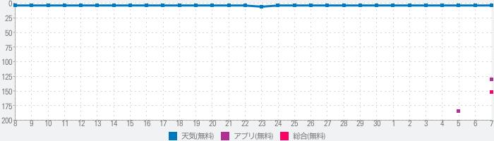 tenki.jpのランキング推移