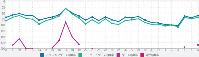 クレヨンしんちゃん 嵐を呼ぶ 炎のカスカベランナー!!のランキング推移