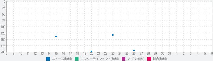 ブログまとめニュース速報 for ワンピース(ONE PIECE)のランキング推移