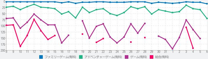 『風ノ旅ビト』Journeyのランキング推移