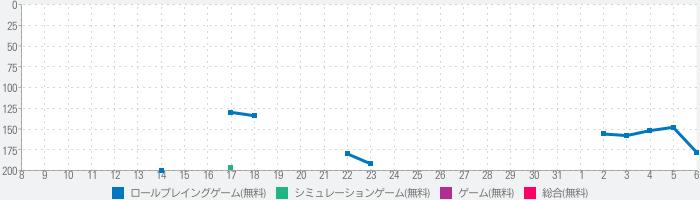 凍京NECRO SUICIDE MISSIONのランキング推移