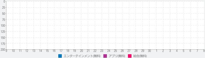 ヘイセイ相性診断&クイズ for Hey!Say!JUMP(平成ジャンプ)のランキング推移