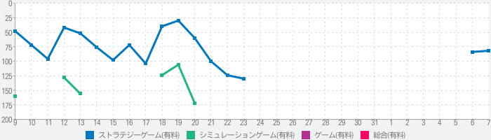 Swag and Sorceryのランキング推移
