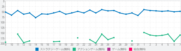 NARUTO X BORUTO 忍者BORUTAGEのランキング推移