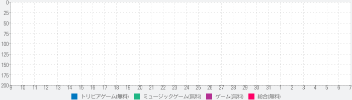 What's That Tune?のランキング推移