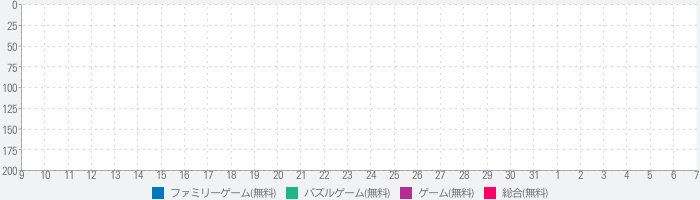 My League of Friendsのランキング推移